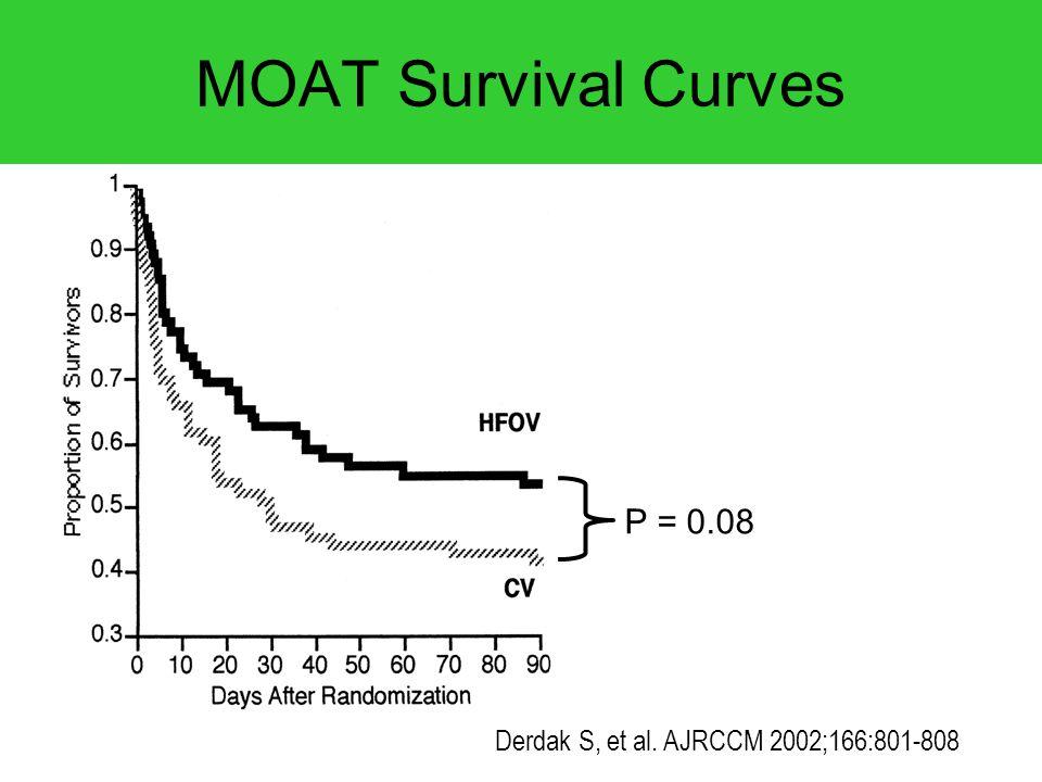 MOAT Survival Curves P = 0.08 Derdak S, et al. AJRCCM 2002;166:801-808