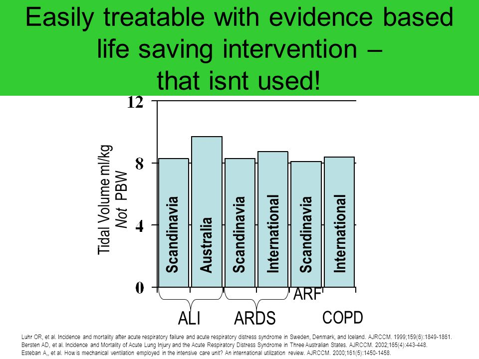 Easily treatable with evidence based life saving intervention – that isnt used!