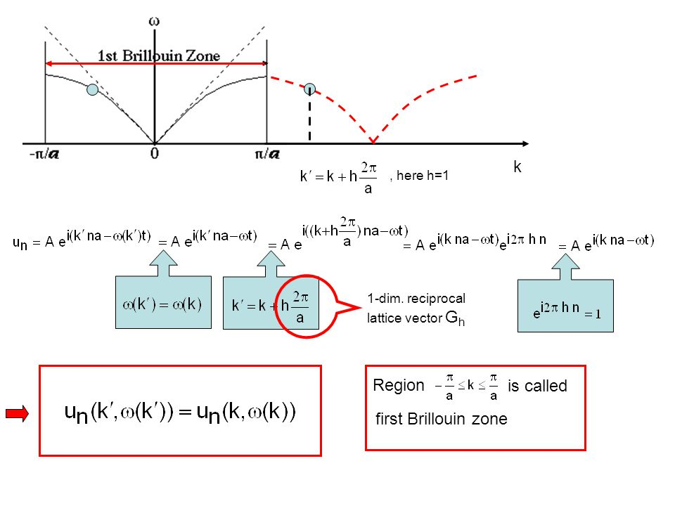 k Region is called first Brillouin zone , here h=1 1-dim. reciprocal