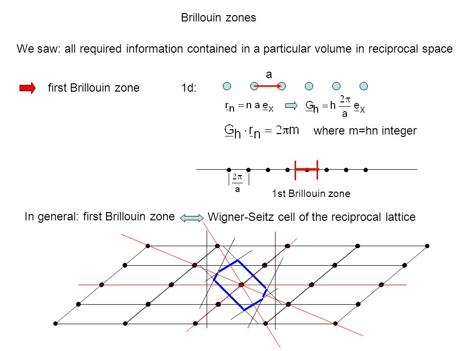 In general: first Brillouin zone