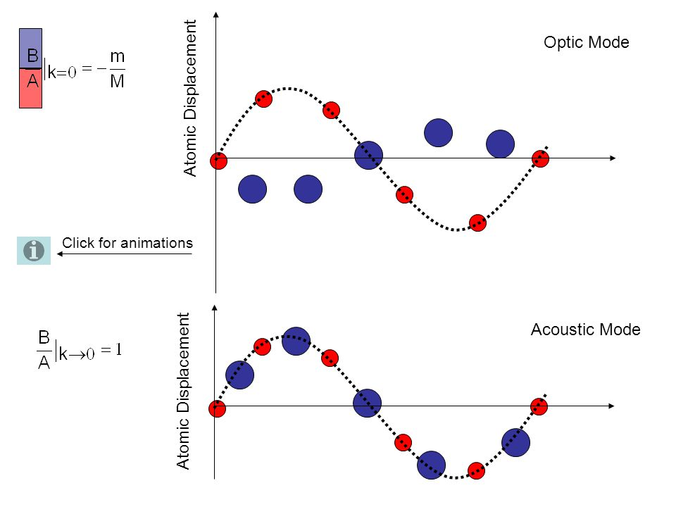 Optic Mode Atomic Displacement Acoustic Mode Atomic Displacement