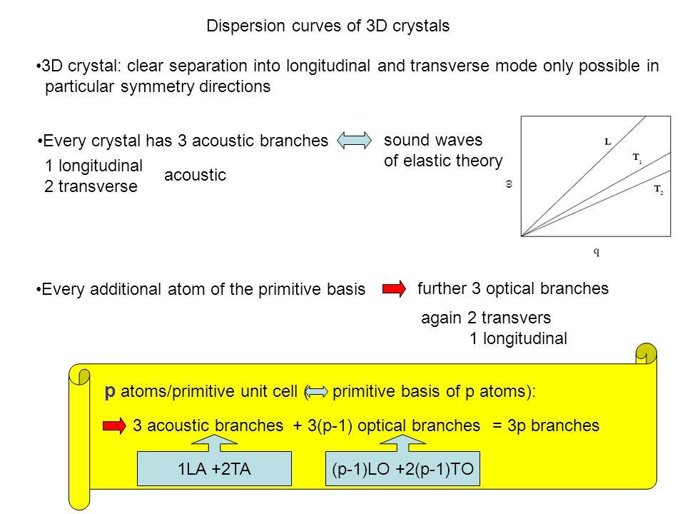 p atoms/primitive unit cell ( primitive basis of p atoms):