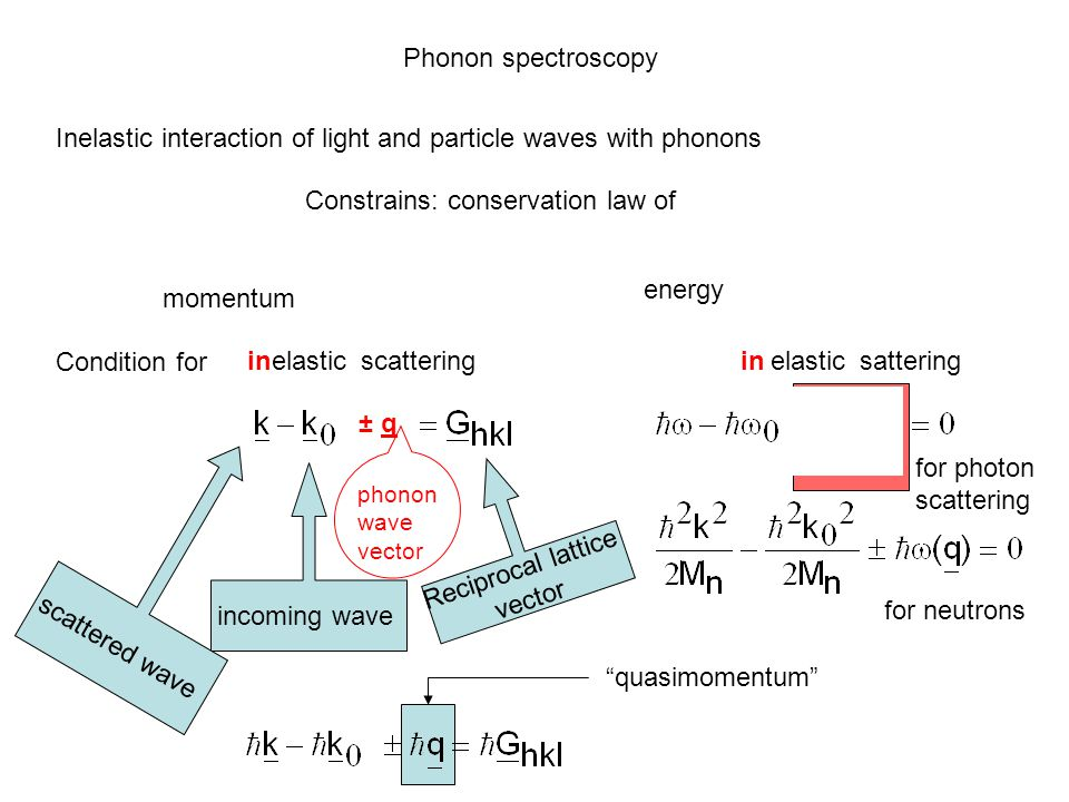 Inelastic interaction of light and particle waves with phonons