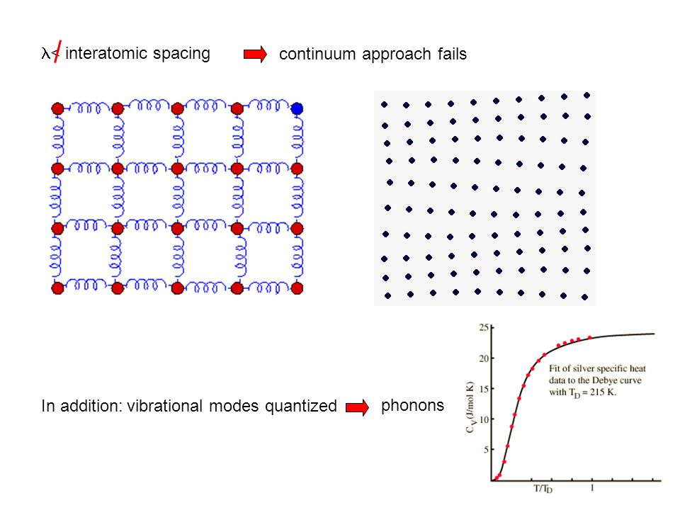< interatomic spacing