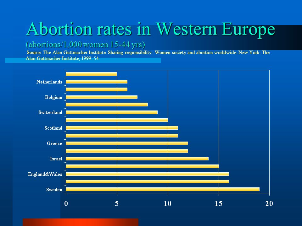 Abortion rates in Western Europe (abortions/1,000 women yrs) Source: The Alan Guttmacher Institute.
