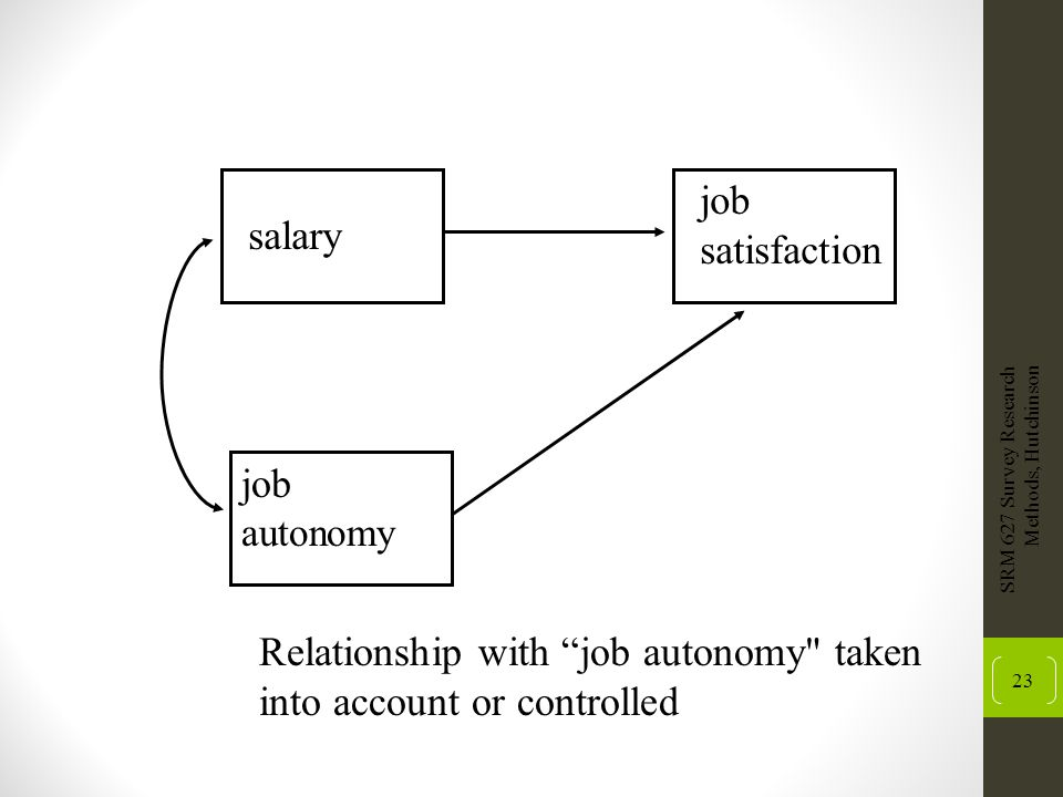 Relationship with job autonomy taken into account or controlled