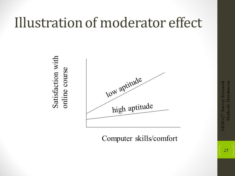 Illustration of moderator effect