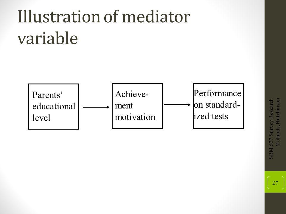 Illustration of mediator variable