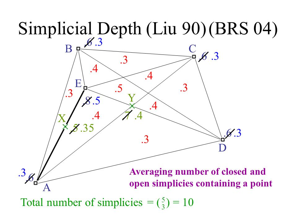 Simplicial Depth (Liu 90)