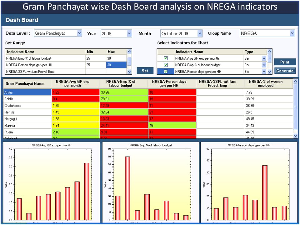 Gram Panchayat wise Dash Board analysis on NREGA indicators