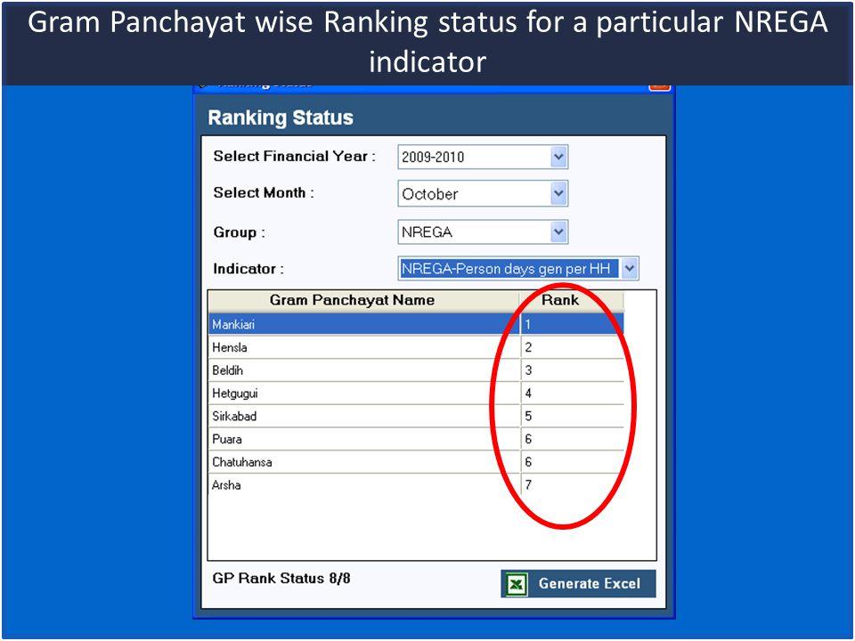 Gram Panchayat wise Ranking status for a particular NREGA indicator