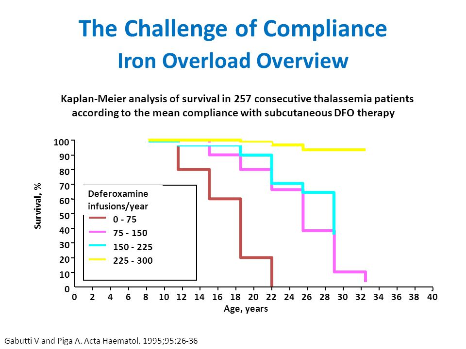 The Challenge of Compliance Iron Overload Overview