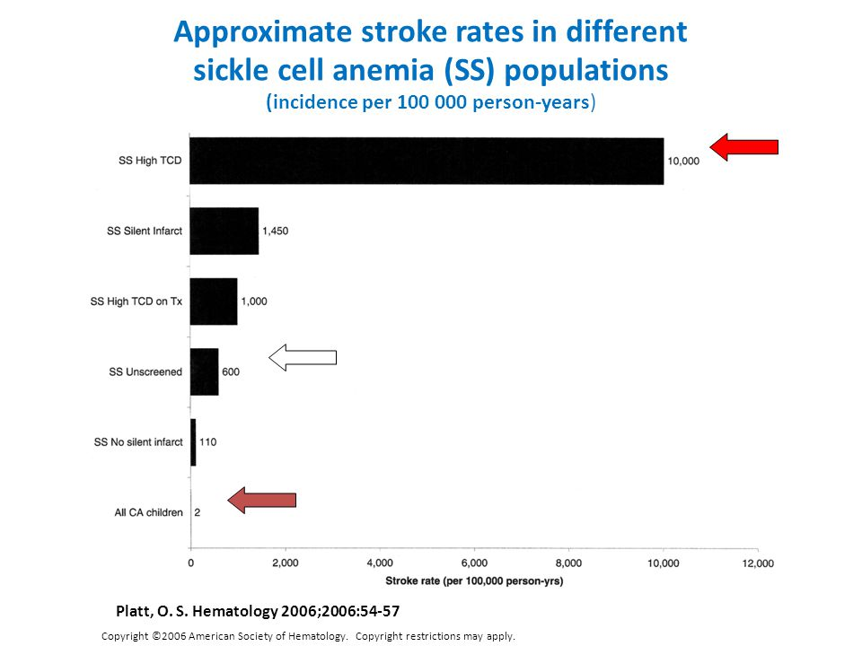Approximate stroke rates in different