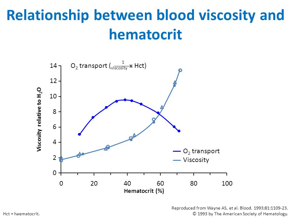 Relationship between blood viscosity and hematocrit