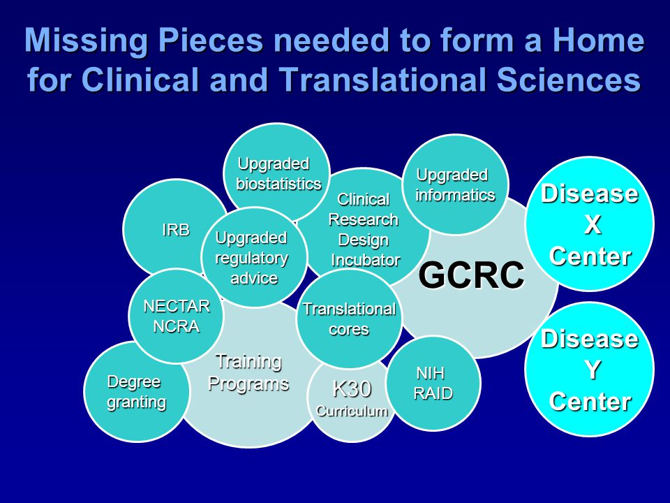 Missing Pieces needed to form a Home for Clinical and Translational Sciences