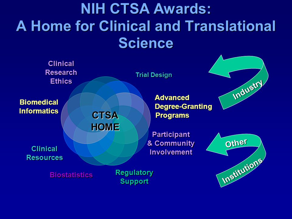 NIH CTSA Awards: A Home for Clinical and Translational Science
