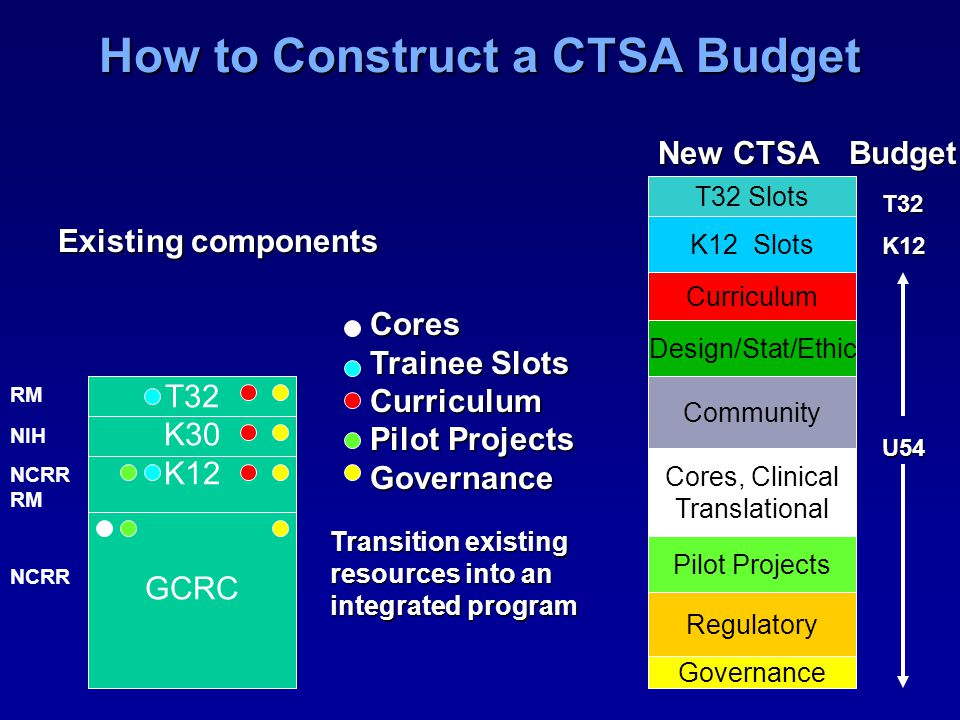 How to Construct a CTSA Budget