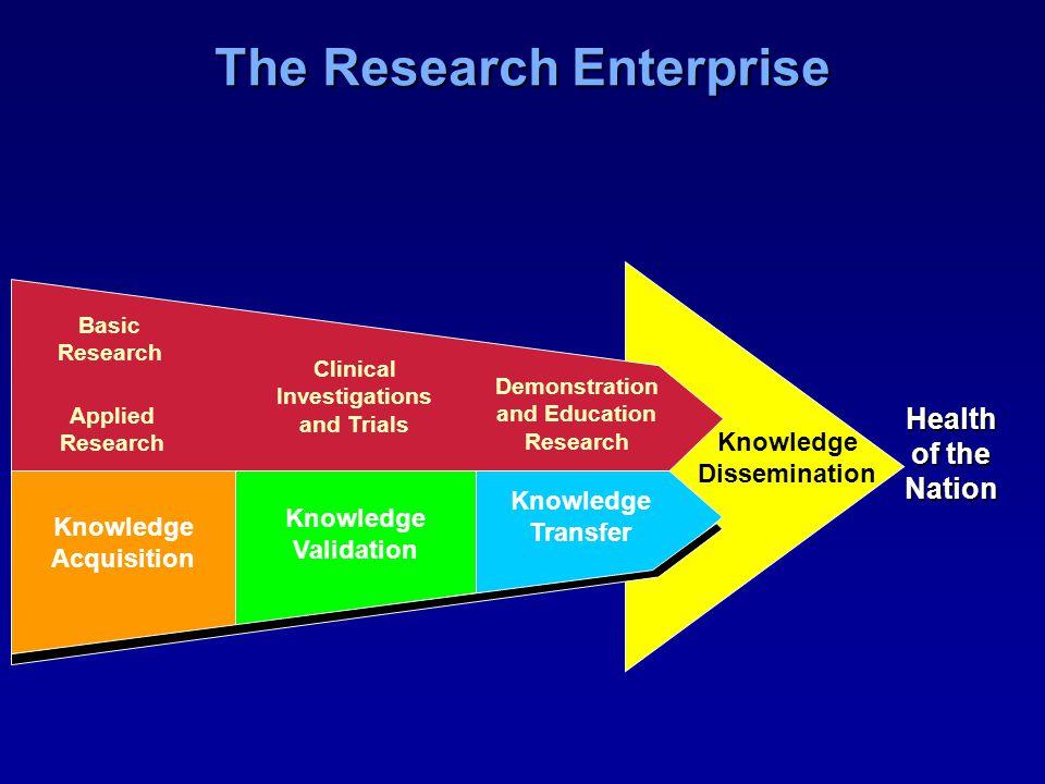 The Research Enterprise