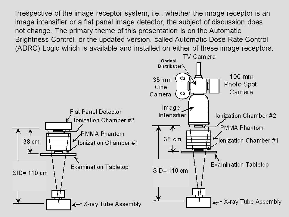 Irrespective of the image receptor system, i. e