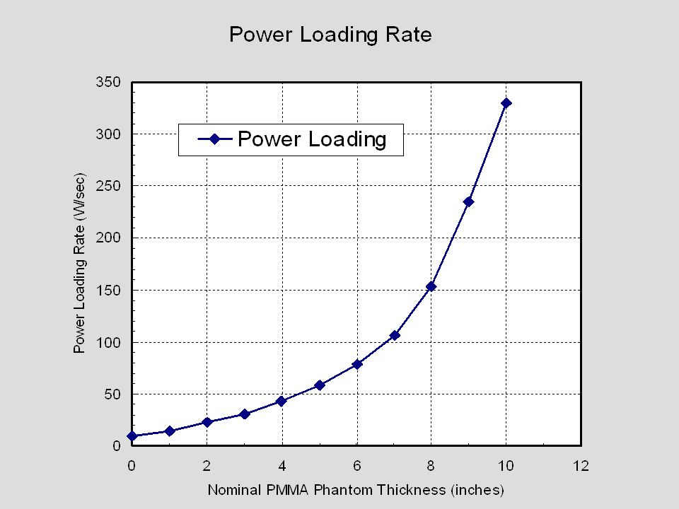 The power loading rate varies as the phantom thickness is increased