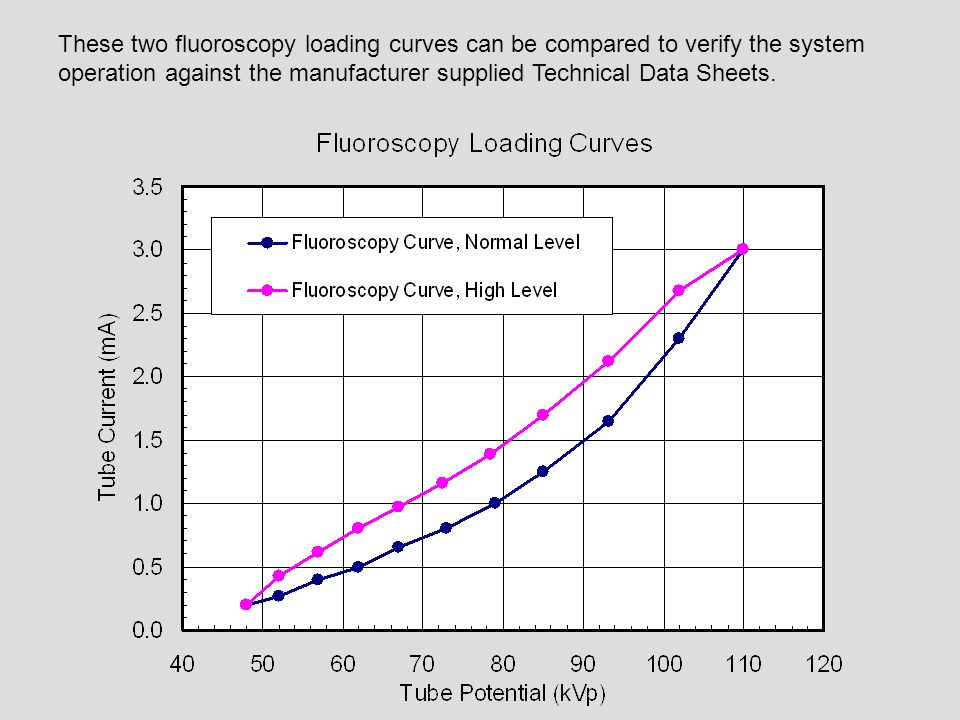 These two fluoroscopy loading curves can be compared to verify the system operation against the manufacturer supplied Technical Data Sheets.
