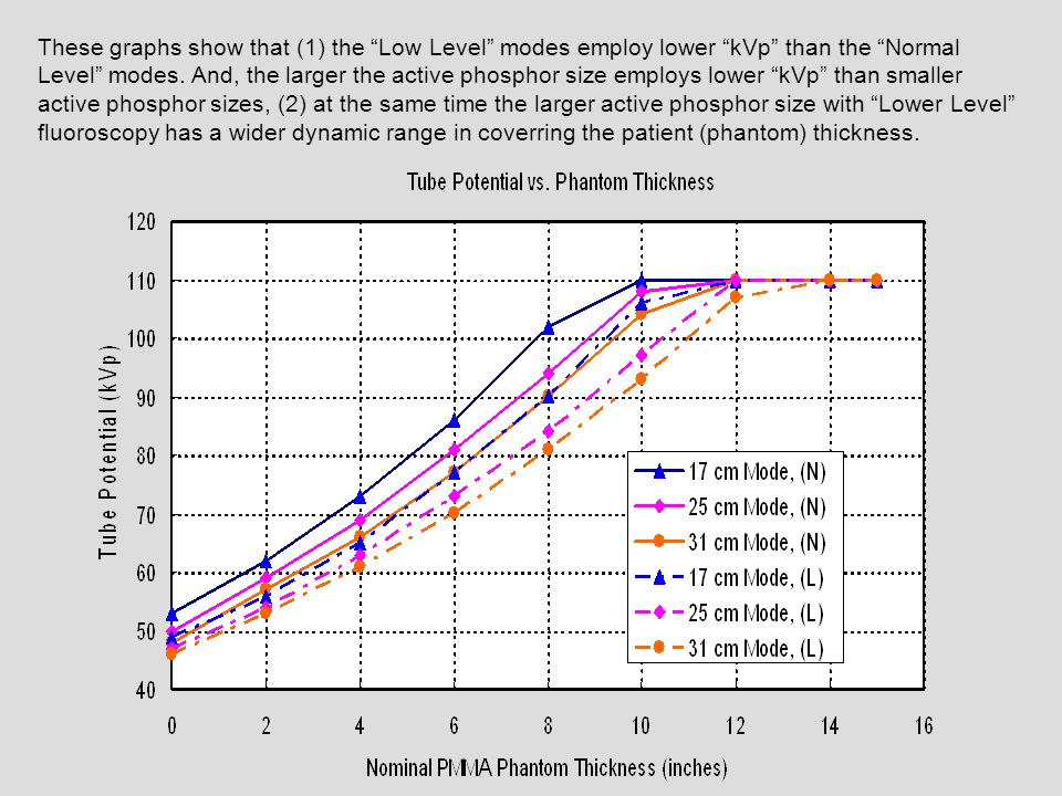 These graphs show that (1) the Low Level modes employ lower kVp than the Normal Level modes. And, the larger the active phosphor size employs lower kVp than smaller active phosphor sizes, (2) at the same time the larger active phosphor size with Lower Level fluoroscopy has a wider dynamic range in coverring the patient (phantom) thickness.