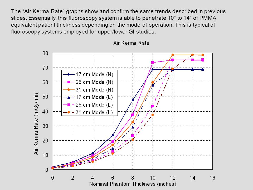 The Air Kerma Rate graphs show and confirm the same trends described in previous slides. Essentially, this fluoroscopy system is able to penetrate 10 to 14 of PMMA equivalent patient thickness depending on the mode of operation. This is typical of fluoroscopy systems employed for upper/lower GI studies.