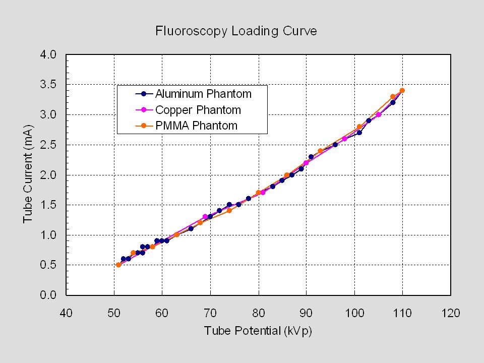 While the same set of data using Copper and Aluminum was not shown, the Fluoroscopy Loading Curves are depicted here.