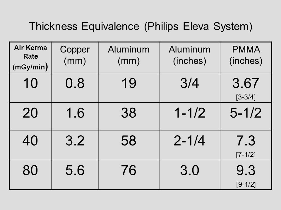 Thickness Equivalence (Philips Eleva System)