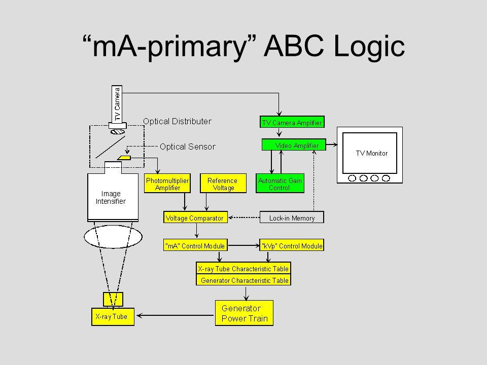 mA-primary ABC Logic