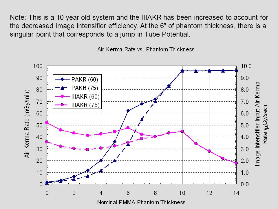 Note: This is a 10 year old system and the IIIAKR has been increased to account for the decreased image intensifier efficiency. At the 6 of phantom thickness, there is a singular point that corresponds to a jump in Tube Potential.