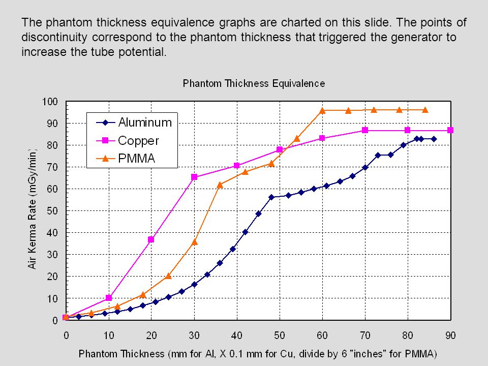 The phantom thickness equivalence graphs are charted on this slide
