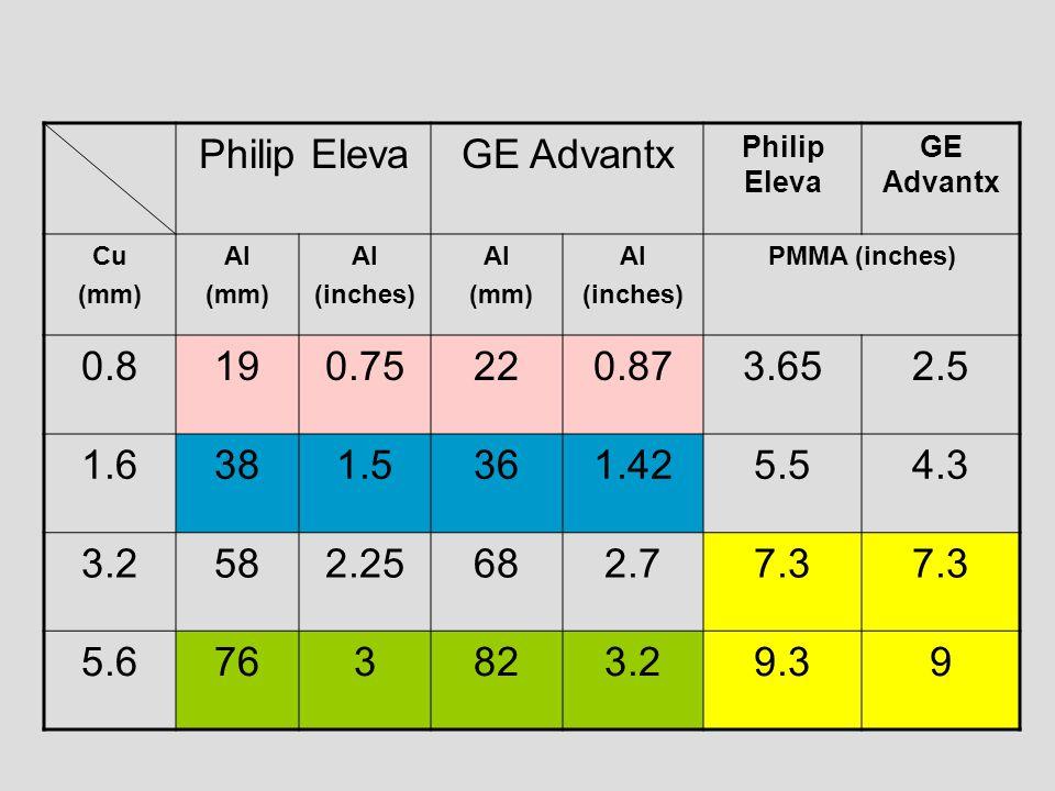 Philip Eleva GE Advantx 0.8 19 0.75 22 0.87 3.65 2.5 1.6 38 1.5 36