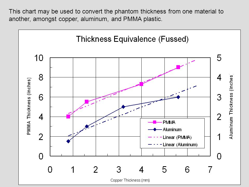 This chart may be used to convert the phantom thickness from one material to another, amongst copper, aluminum, and PMMA plastic.