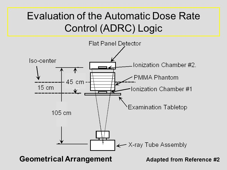 Evaluation of the Automatic Dose Rate Control (ADRC) Logic