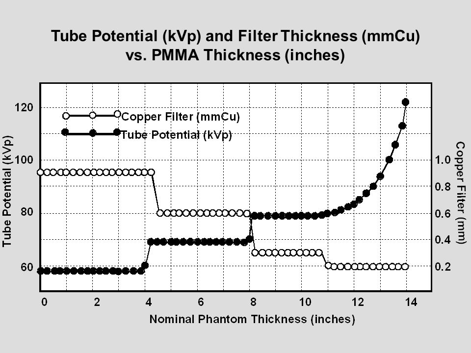 Tube Potential (kVp) and Filter Thickness (mmCu) vs
