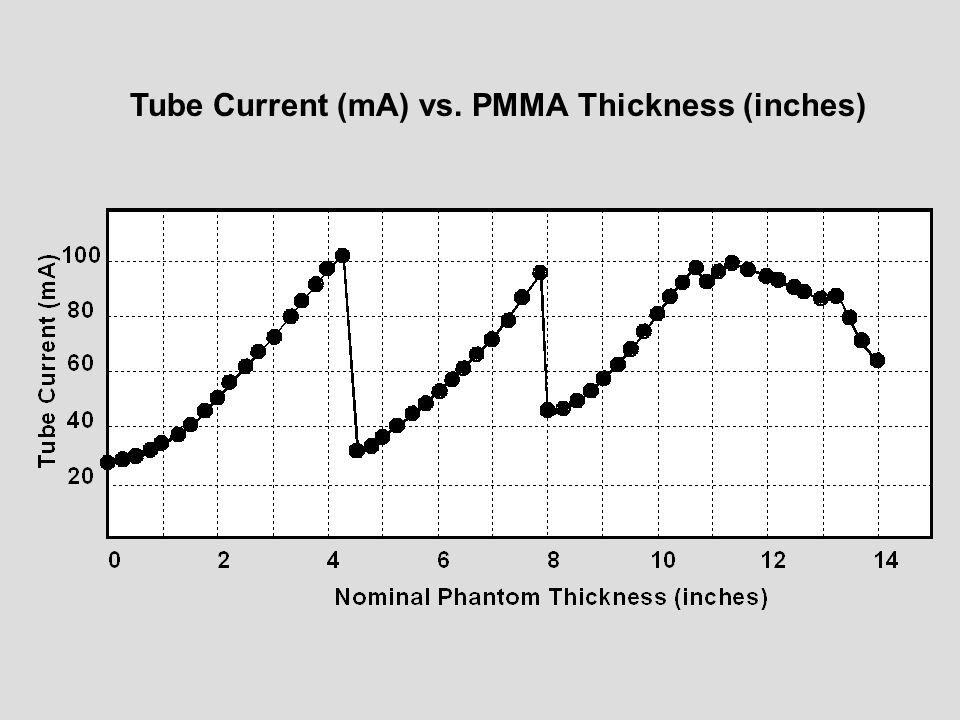 Tube Current (mA) vs. PMMA Thickness (inches)