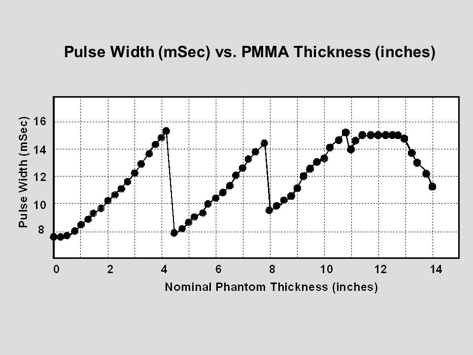 Pulse Width (mSec) vs. PMMA Thickness (inches)