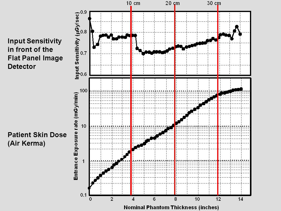 Input Sensitivity in front of the Flat Panel Image Detector
