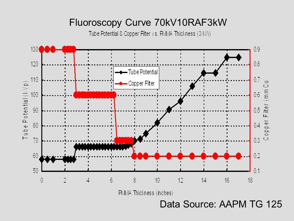 Fluoroscopy Curve 70kV10RAF3kW