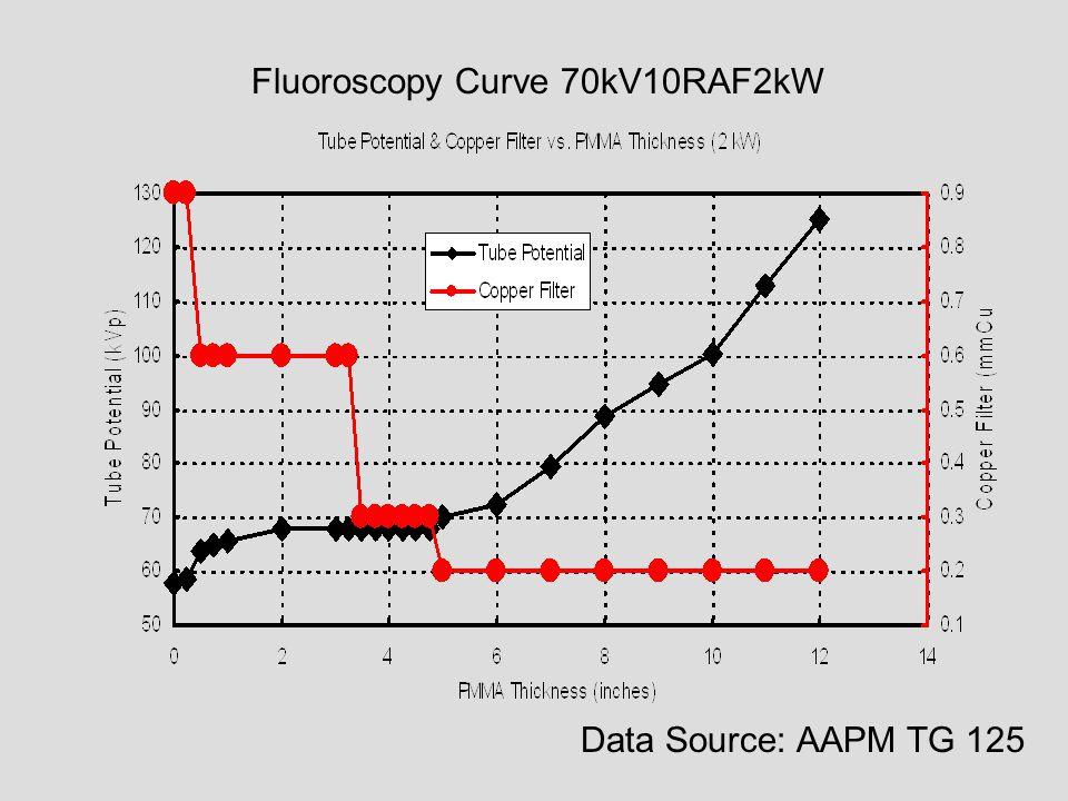 Fluoroscopy Curve 70kV10RAF2kW