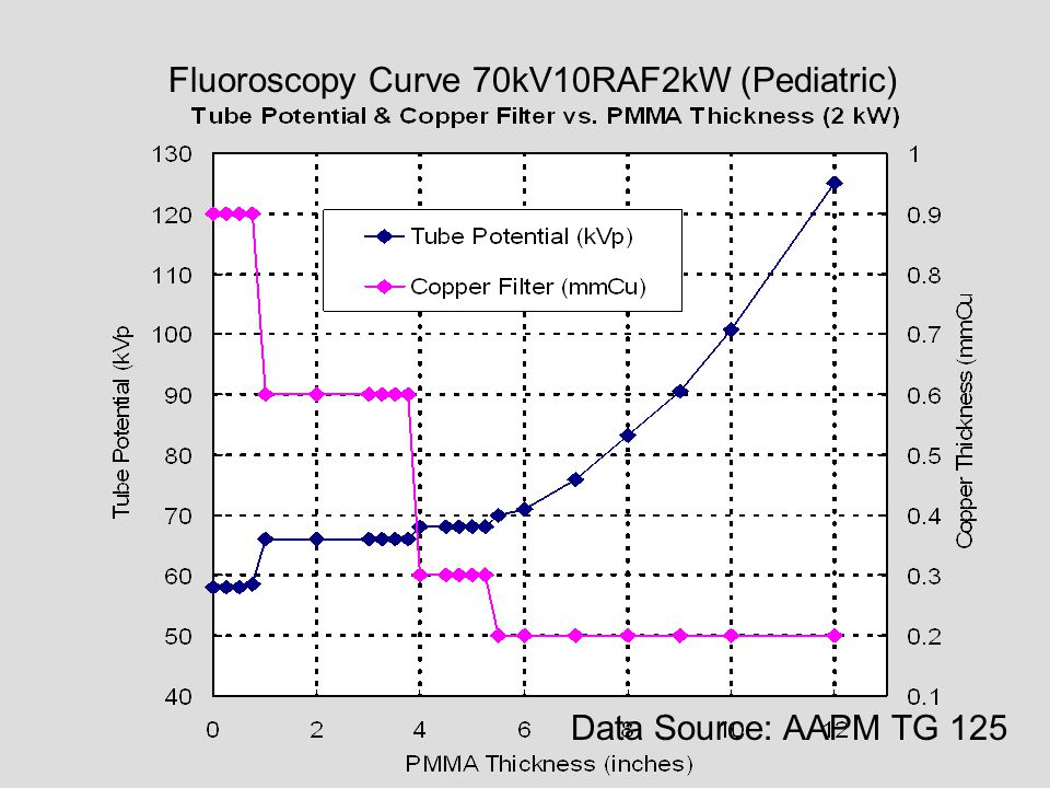 Fluoroscopy Curve 70kV10RAF2kW (Pediatric)