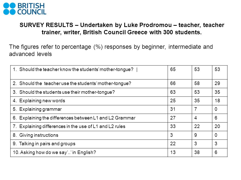 SURVEY RESULTS – Undertaken by Luke Prodromou – teacher, teacher trainer, writer, British Council Greece with 300 students.