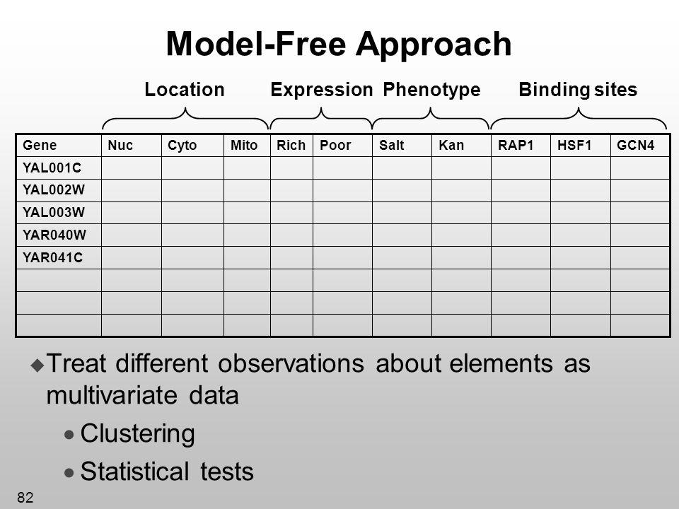 Model-Free Approach Kan. YAR041C. YAR040W. YAL003W. YAL002W. YAL001C. GCN4. HSF1. RAP1. Salt.