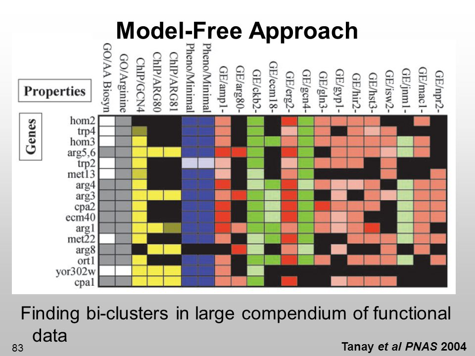 Model-Free Approach Finding bi-clusters in large compendium of functional data.