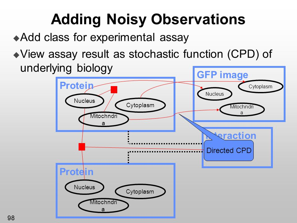 Adding Noisy Observations
