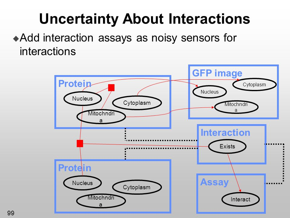 Uncertainty About Interactions