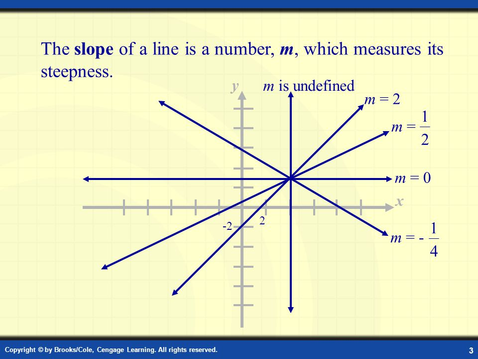The slope of a line is a number, m, which measures its steepness.