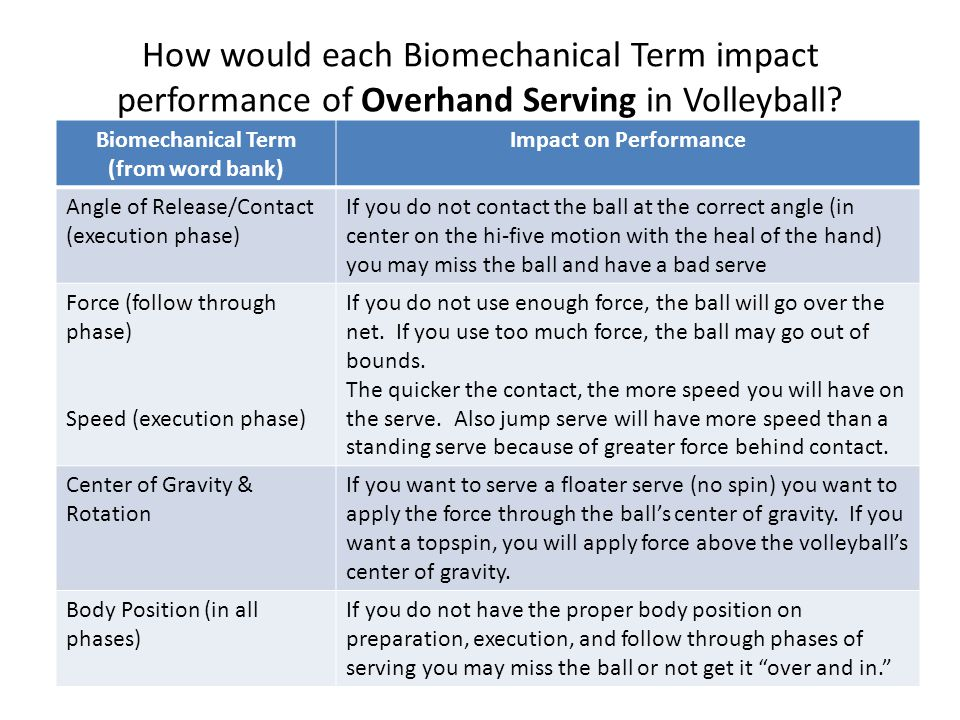 Biomechanical Term (from word bank)