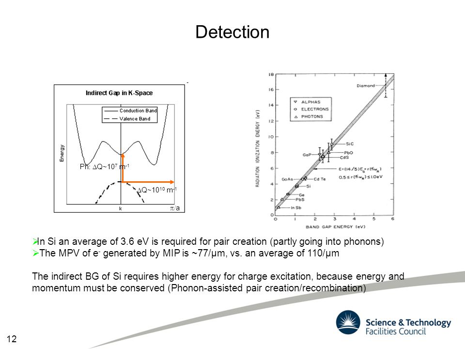 Detection Ph: DQ~107 m-1. DQ~1010 m-1. p/a. In Si an average of 3.6 eV is required for pair creation (partly going into phonons)